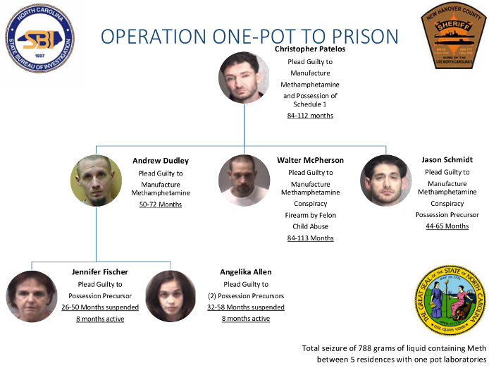 "The chart shows the network of people who were involved in methamphetamine production in New Hanover County. The arrests were the results of a monthslong investigation called ""Operation One-Pot to Prison."" (Photo courtesy of the DA's office.)"