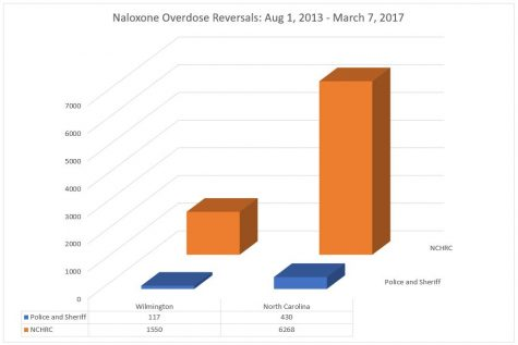 The overwhelming majority of naloxone reversals in North Carolina have been through harm reduction's efforts.