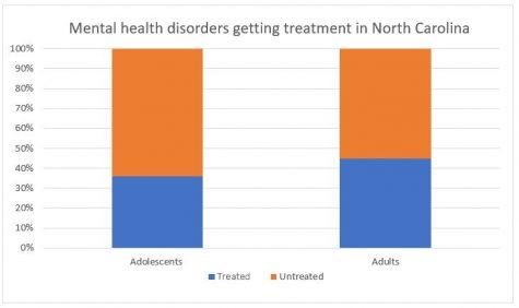 Data from the North Carolina Behavioral Health Barometer, 2014.