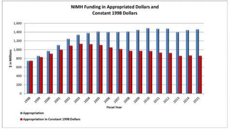 National Institute for Mental Health funding from 1998 until 2015. Despite several funding bumps, inflation has decreased the impact of spending while the cost of treatment has gone up. (Courtesy NIMH)