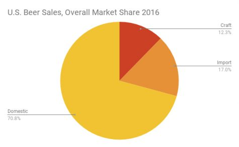Is there room in wilmington s market for more breweries for Craft beer market share 2017