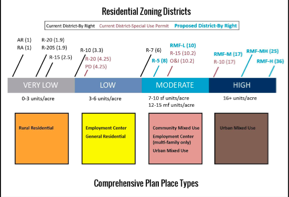 Paving the way for new development with denser zoning