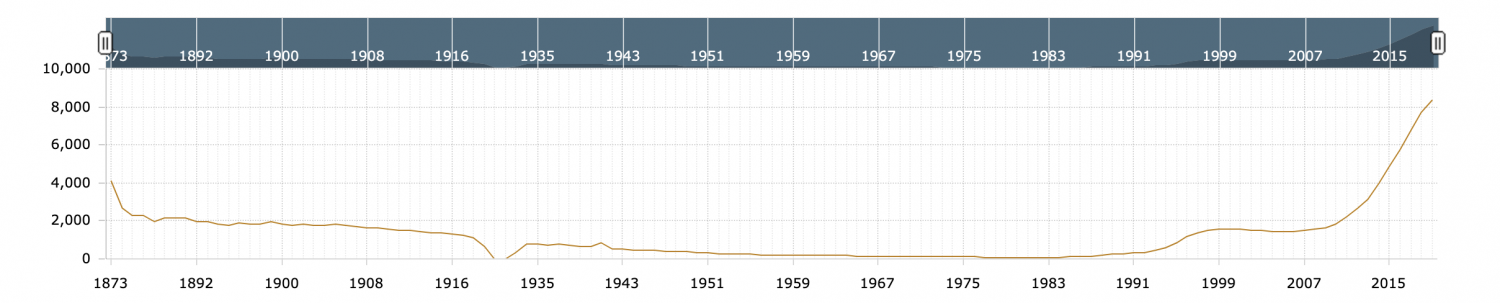 The historical U.S. brewery count, which shows a sharp increase beginning in the early 90s. (Courtesy Brewers Association)